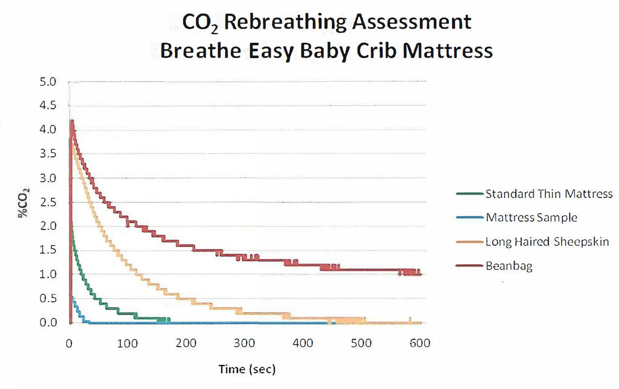 Breathe Easy Baby CO2 Rebreathing Assessment Testing Specs