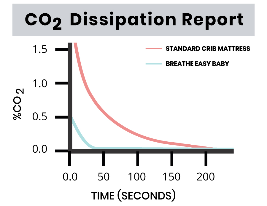 Breathe Easy Baby - Safety & Testing - Co2 Dissipation Report